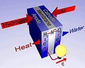 Princip funkce palivového článku